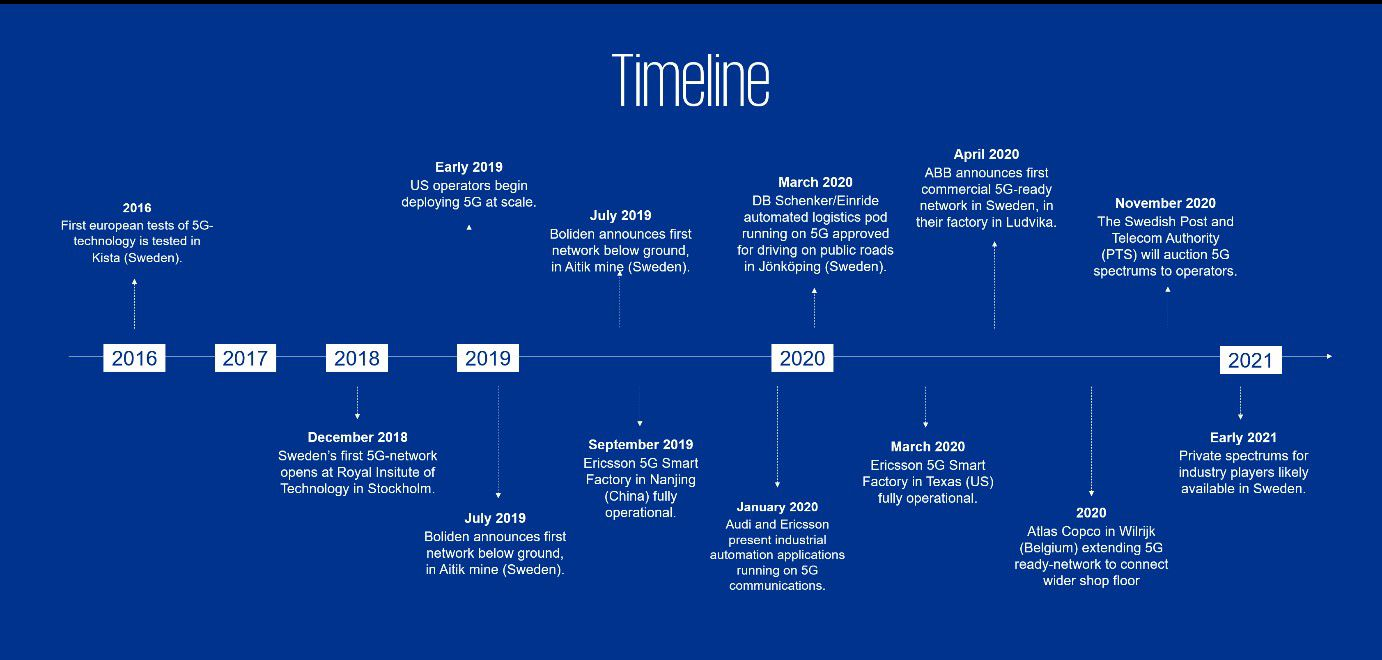 Timeline of 5G applications in other countries/tests in Sweden/PTS auction. (Click to see full picture).