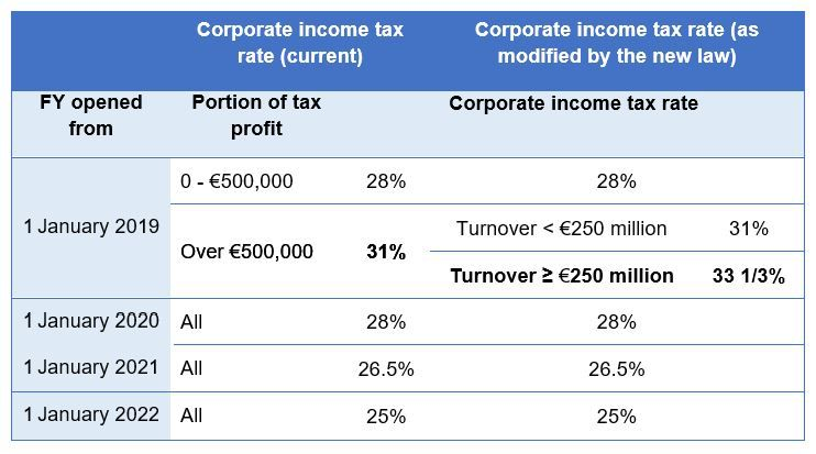 France: Corporate income tax chart