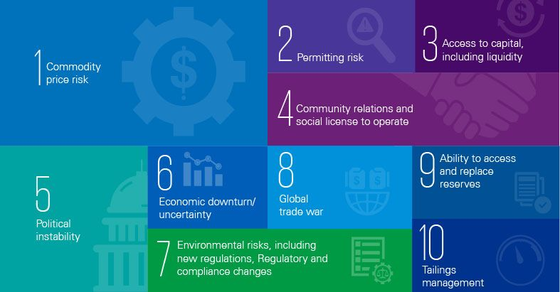 Top risks - Infographic