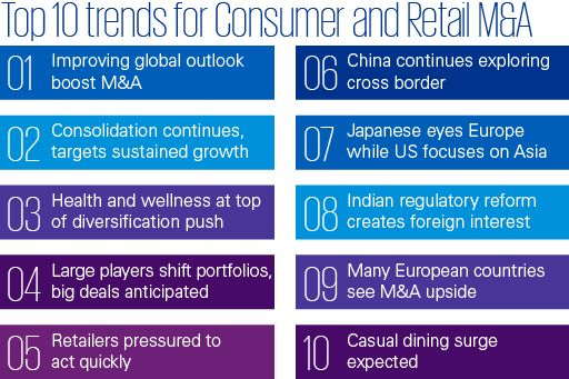 Top ten trends for consumer and retail M&A