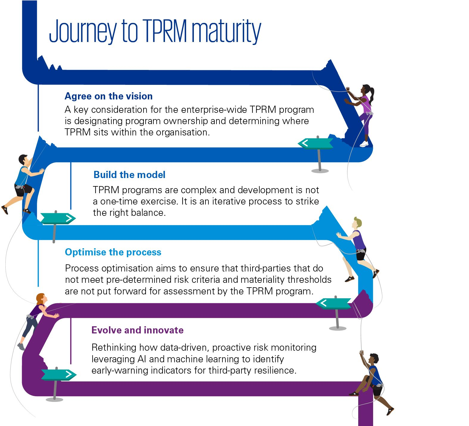 TPRM four steps infographic