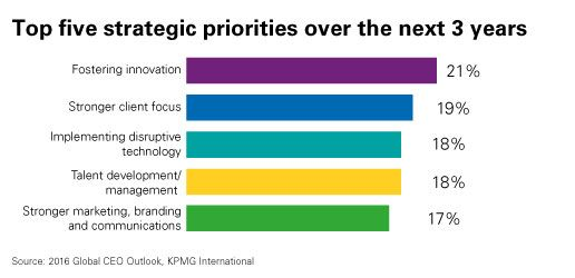 Top five CEO strategic priorities