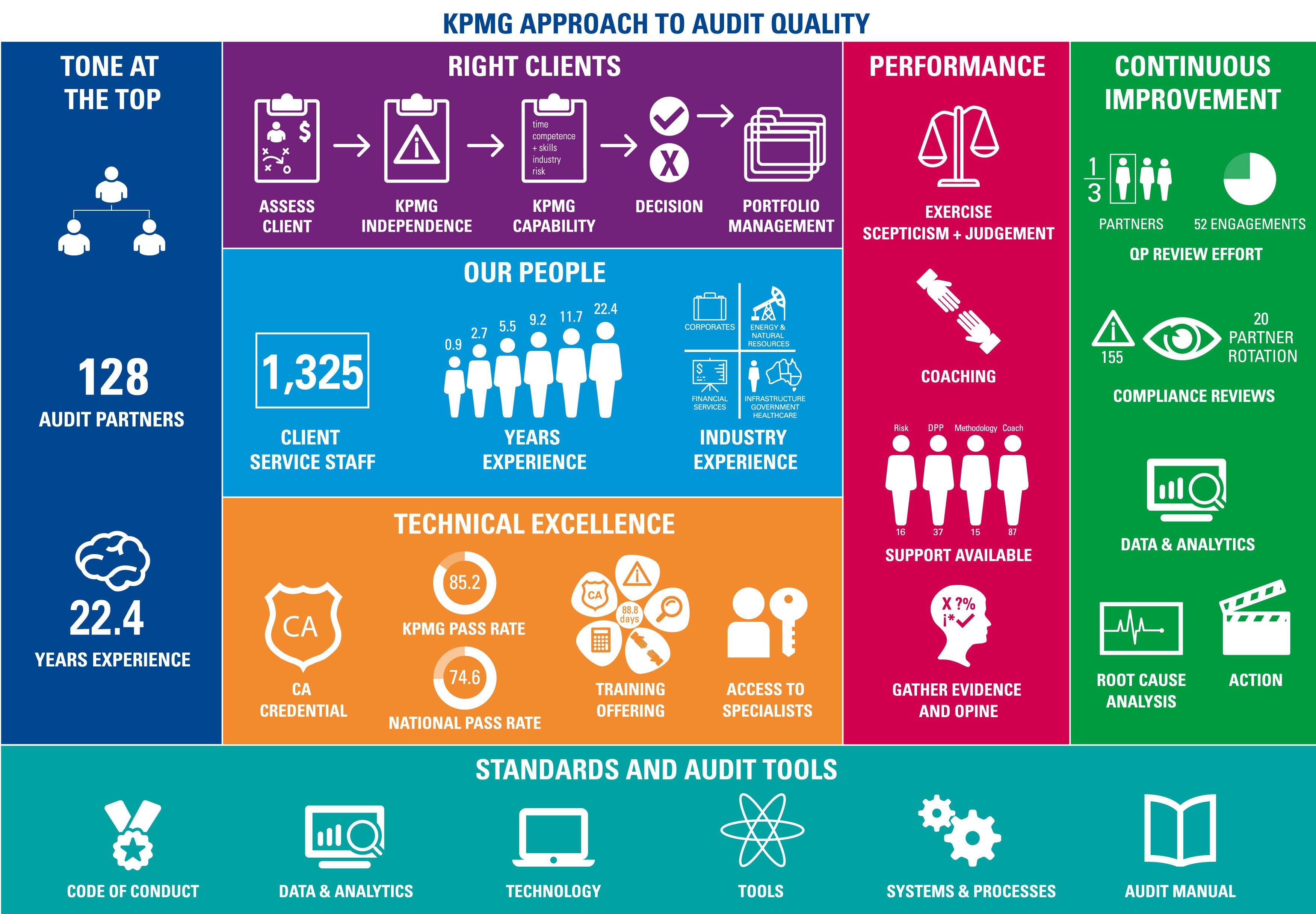 Infographic of KPMG's approach to audit quality