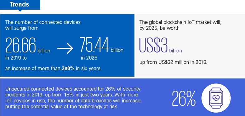 Trends in blockchain, IoT and the security of connected devices