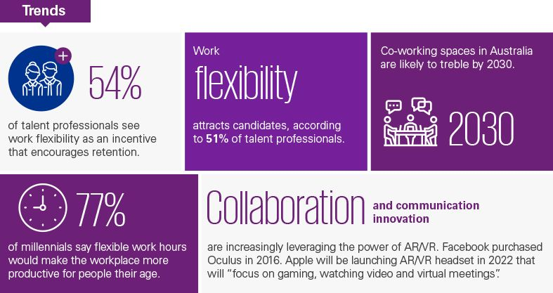 Trends about flexibility and empowerment in workplace culture