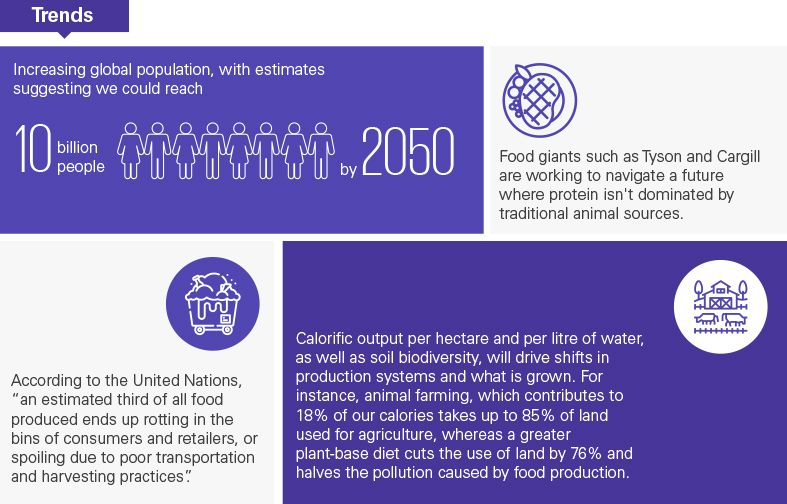 Trends in food production and consumption