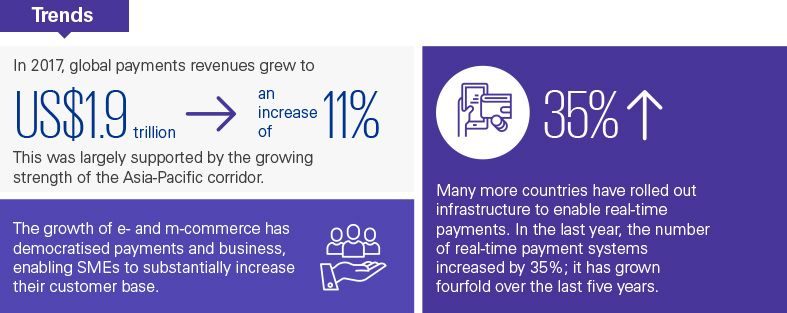 Trends in global payments