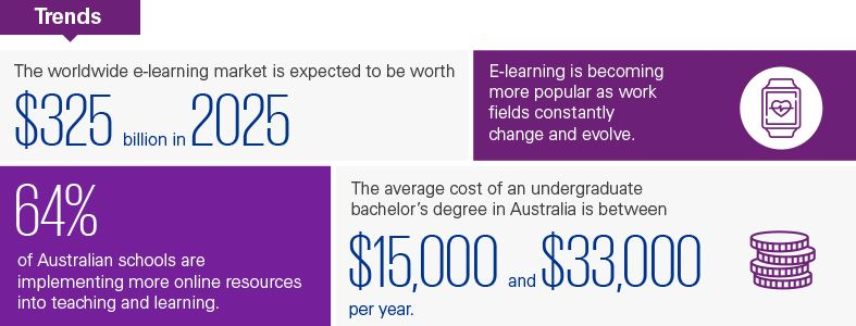 Trends in education and lifelong learning