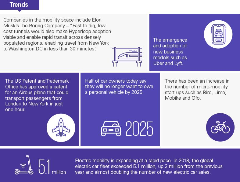 Trends in mobility and transport