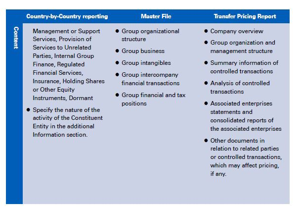 three-tiered transfer pricing documentation rules