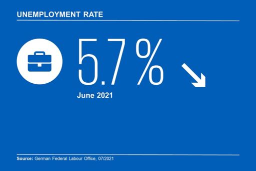Infographic Unemployment Rate