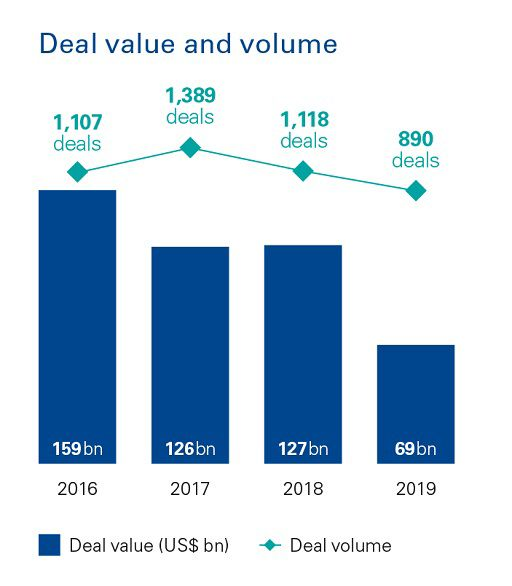 US - Deal value chart