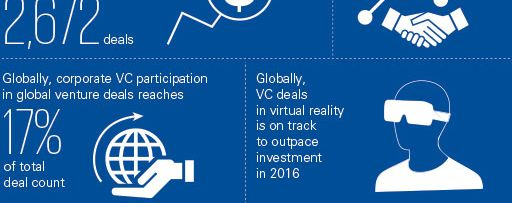 Venture Pulse report infographics