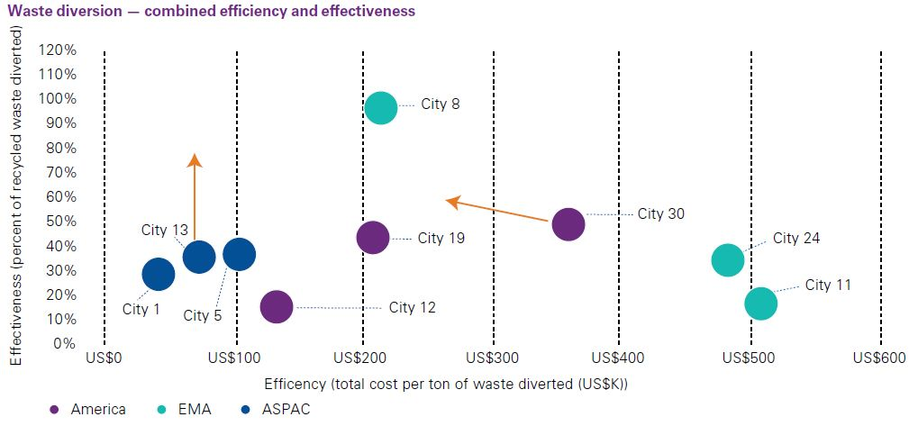 Waste diversion - combined efficiency and effectiveness