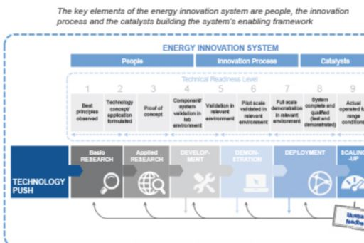 Energy innovation system