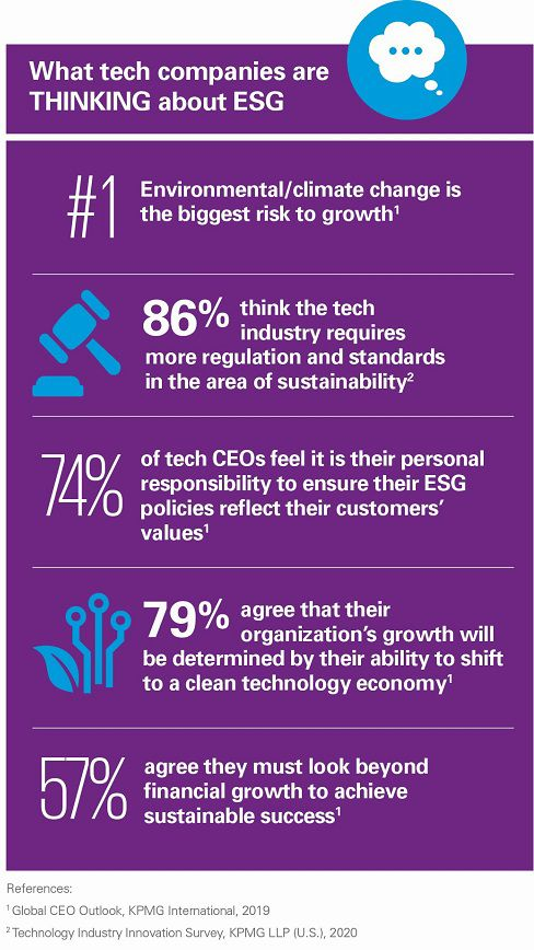 What tech companies are thinking about esg