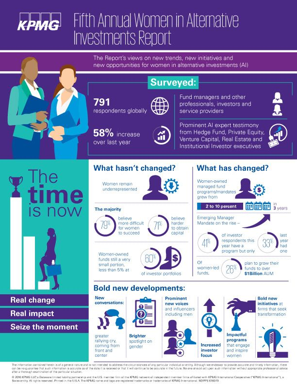 Women in Alternative Investments Report