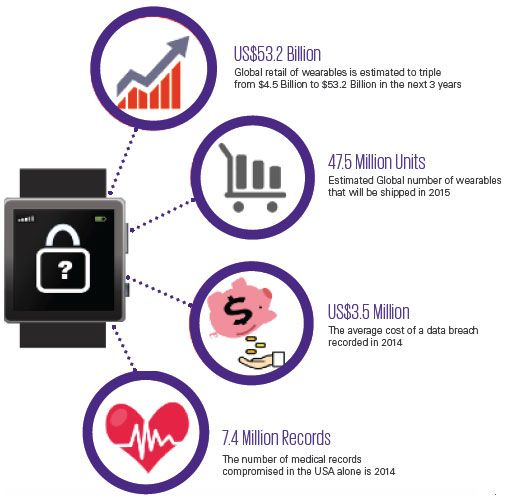 Some statistics on wearables and data breaches in 2014